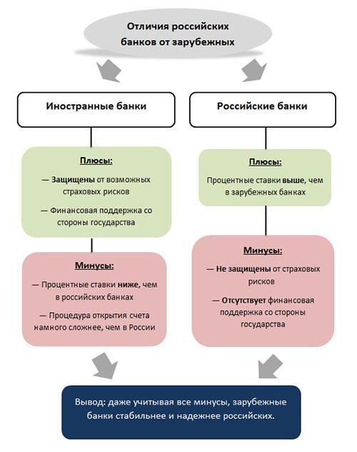 Как открыть счет в швейцарском банке гражданину россии - 6cb9